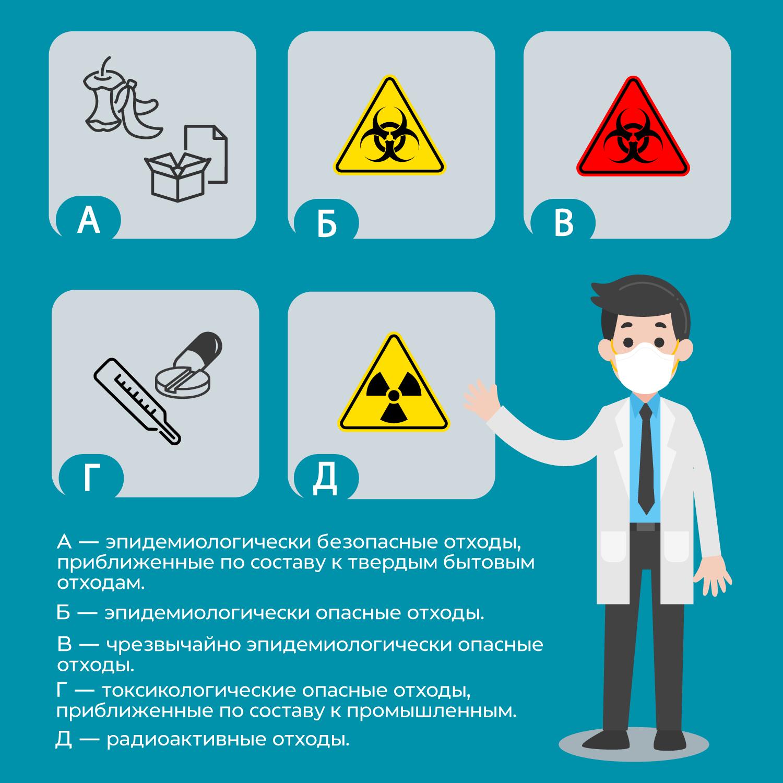Схема сбора медицинских отходов класса а и г